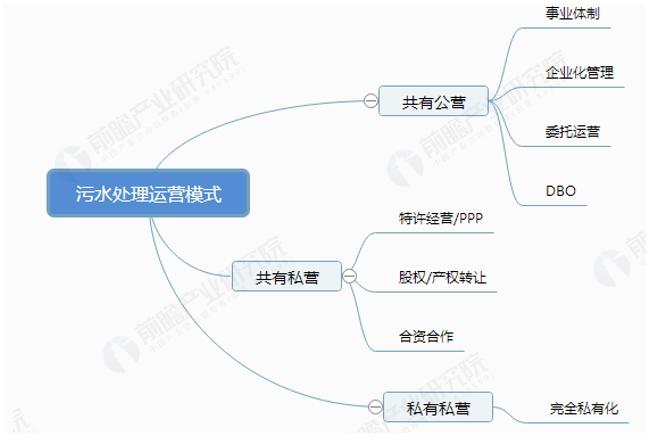 中国污水处理市场发展现状